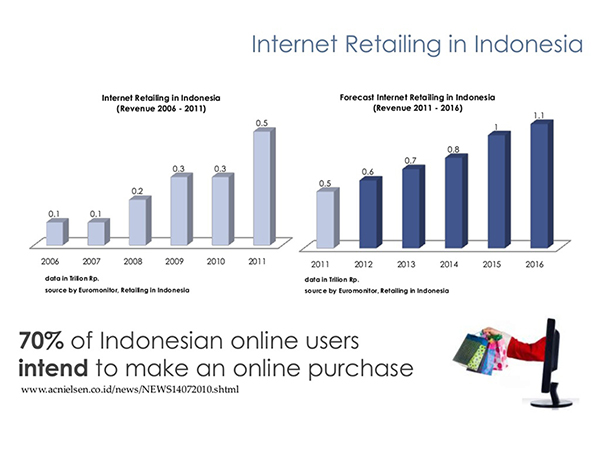 Indonesia E-commerce Data
